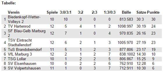 tabelle-bezirksliga-giessen-marburg-februar-2016