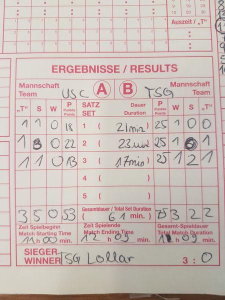 TSGLollar Damen1 gewinnen gegen USC Gießen